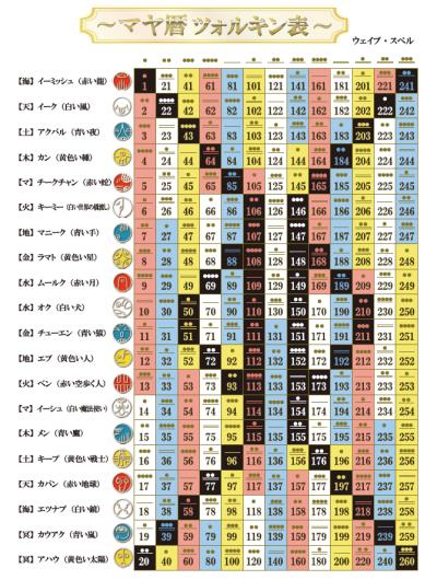 マヤ暦のツォルキン表