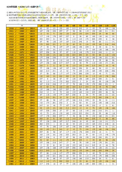 【無料】マヤ暦のKIN表-藤ハルカのやさしいマヤ暦