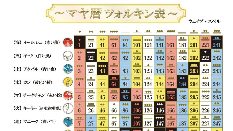 【無料】マヤ暦のツォルキン表|自分の紋章と音を調べてみよう